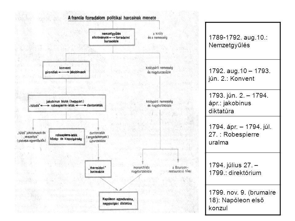 1789-1792. aug.10.: Nemzetgyűlés 1792. aug.10 – 1793. jún. 2.: Konvent. 1793. jún. 2. – 1794. ápr.: jakobinus diktatúra.