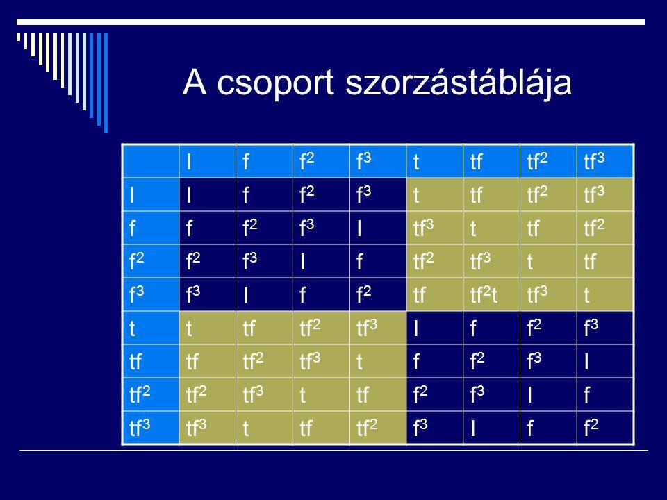 A csoport szorzástáblája