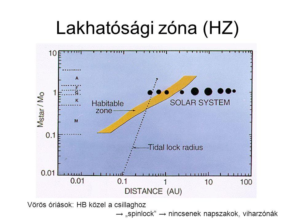 Lakhatósági zóna (HZ) Vörös óriások: HB közel a csillaghoz
