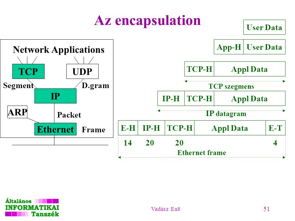 Az encapsulation Network Applications TCP UDP IP ARP Ethernet