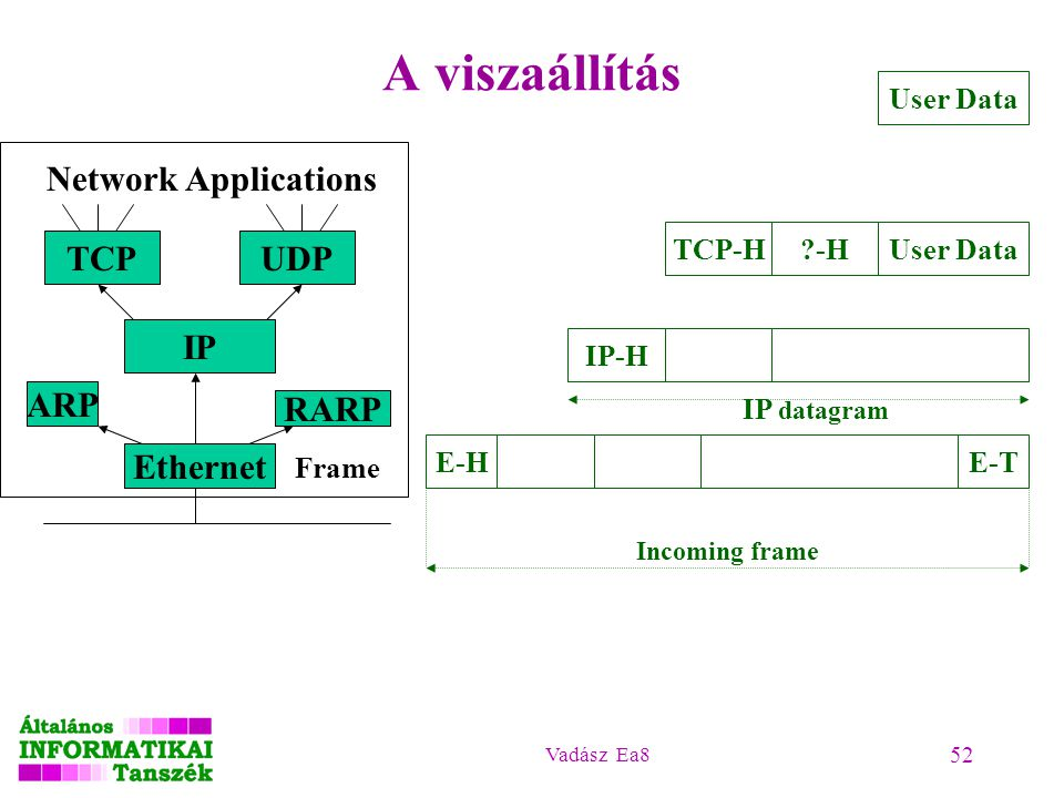 A viszaállítás Network Applications TCP UDP IP ARP RARP Ethernet