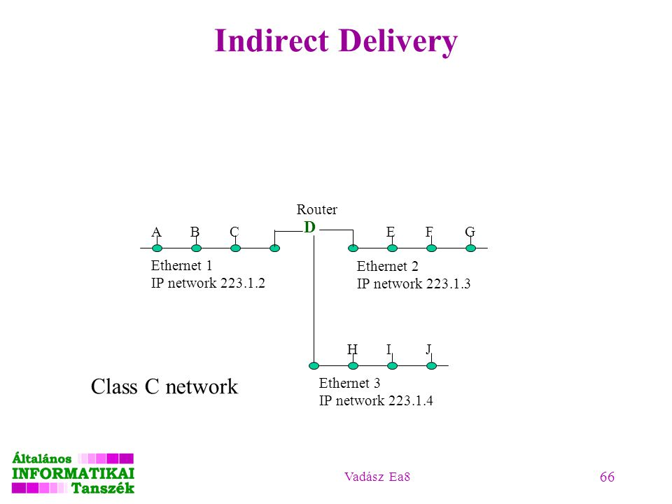 Indirect Delivery Class C network D Router A B C E F G Ethernet 1