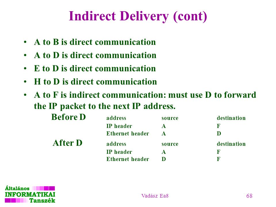 Indirect Delivery (cont)