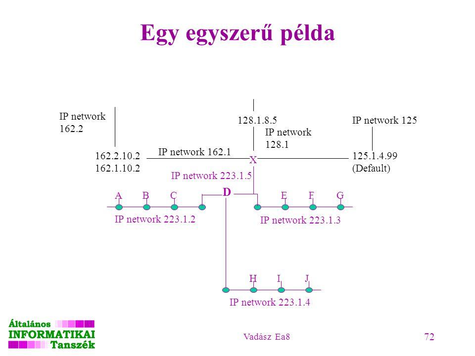 Egy egyszerű példa D IP network 162.2 128.1.8.5 IP network 125