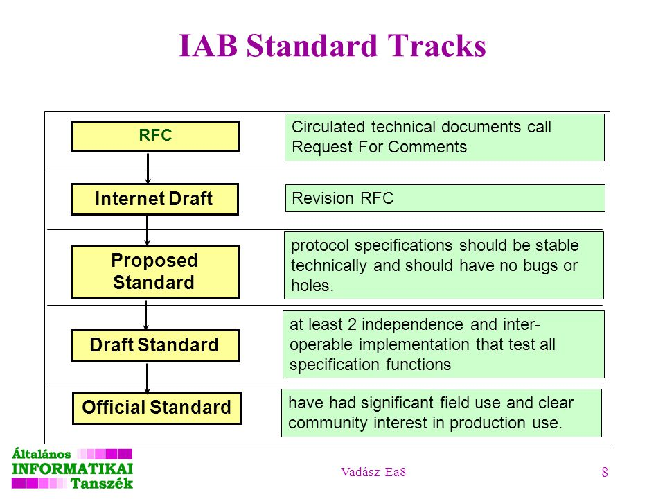 IAB Standard Tracks Internet Draft Proposed Standard Draft Standard
