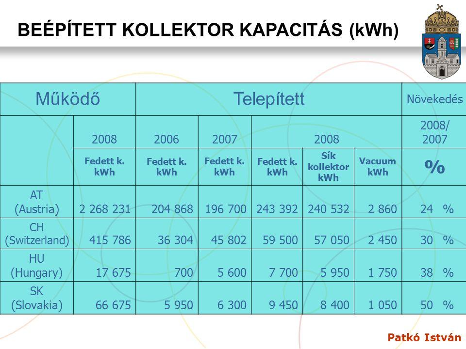 BEÉPÍTETT KOLLEKTOR KAPACITÁS (kWh)