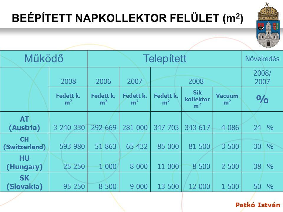 BEÉPÍTETT NAPKOLLEKTOR FELÜLET (m2)