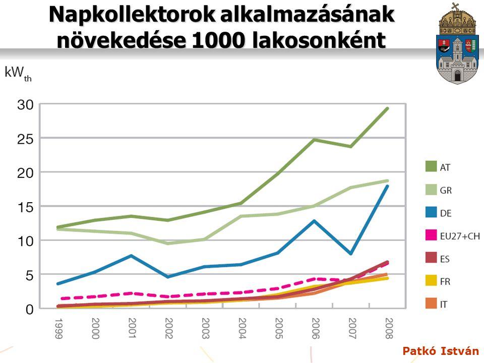 Napkollektorok alkalmazásának növekedése 1000 lakosonként