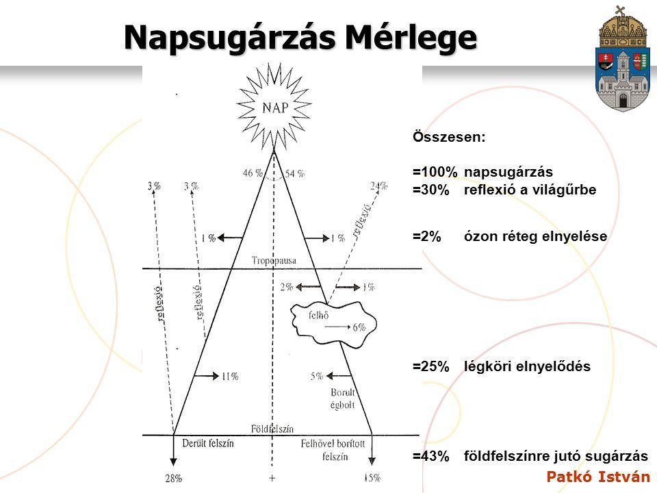 Napsugárzás Mérlege Összesen: =100% napsugárzás