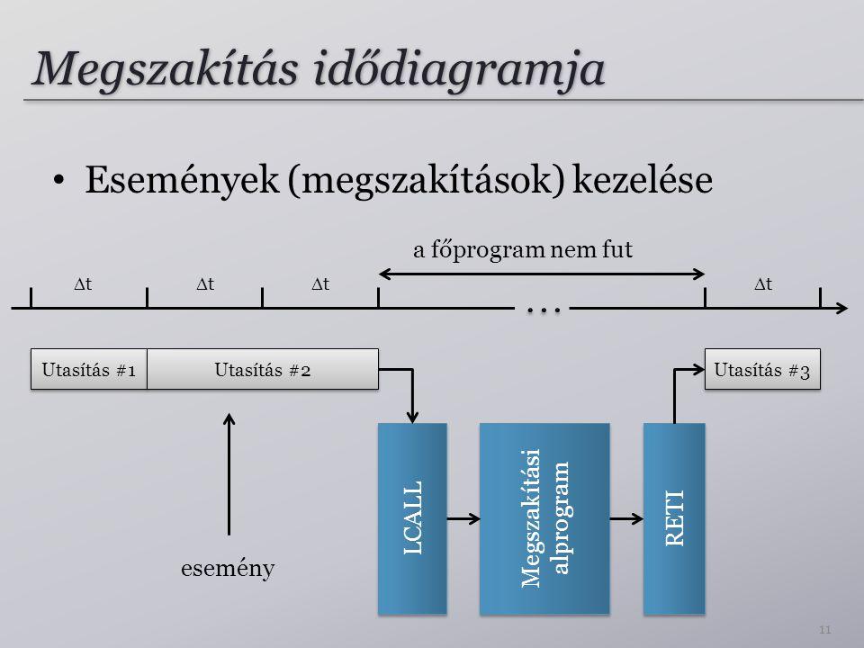Megszakítás idődiagramja
