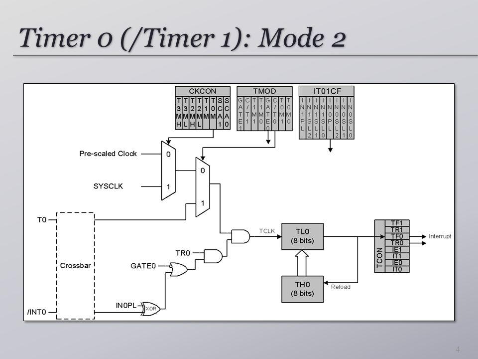 Timer 0 (/Timer 1): Mode 2