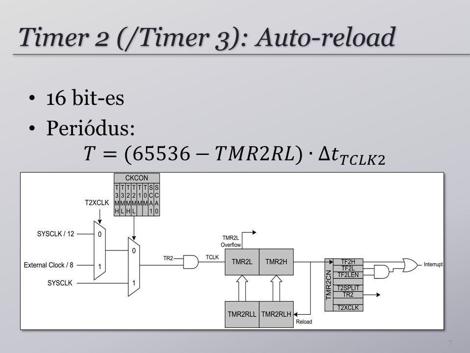 Timer 2 (/Timer 3): Auto-reload