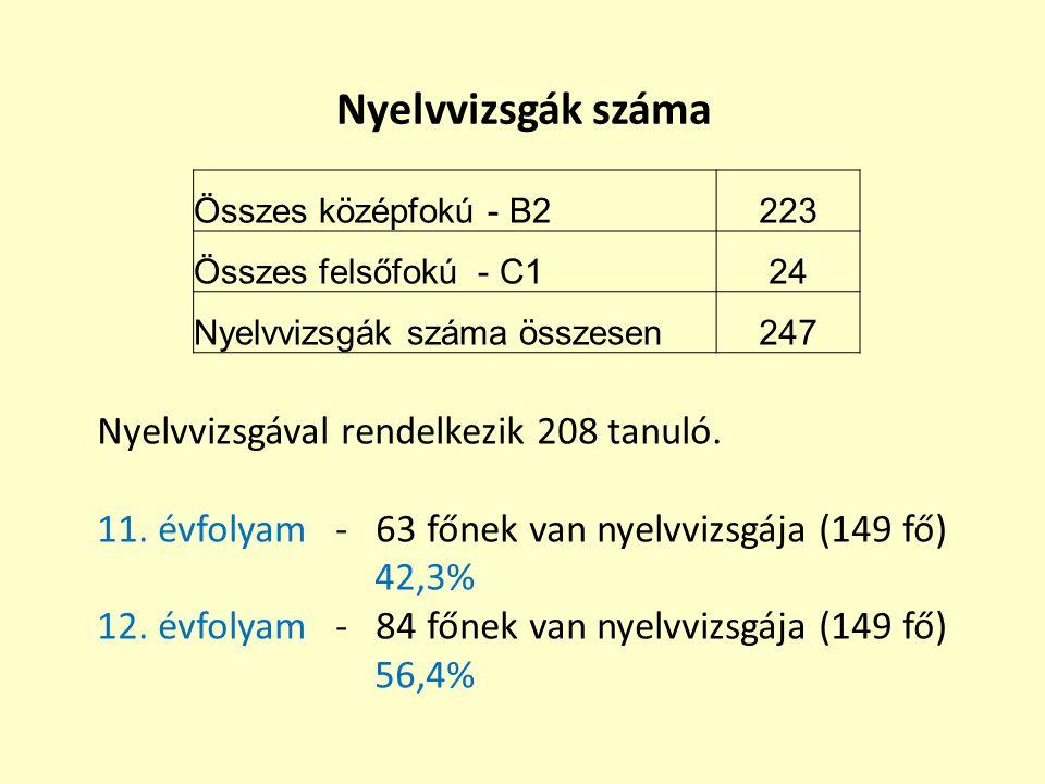 Nyelvvizsgák száma Nyelvvizsgával rendelkezik 208 tanuló.