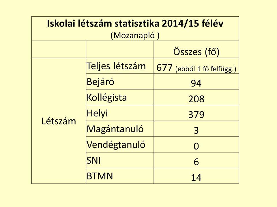 Iskolai létszám statisztika 2014/15 félév