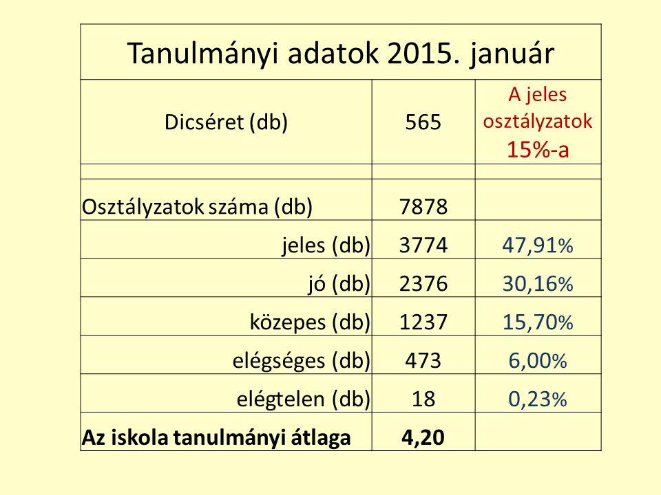 Tanulmányi adatok 2015. január