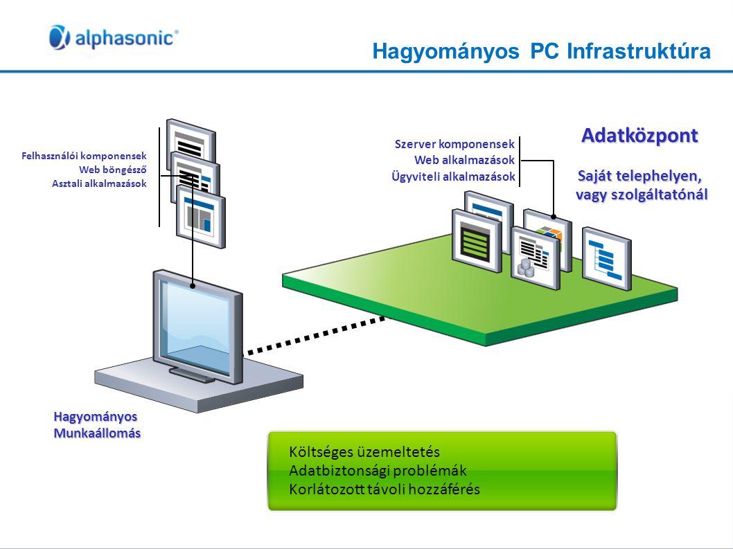 Hagyományos PC Infrastruktúra