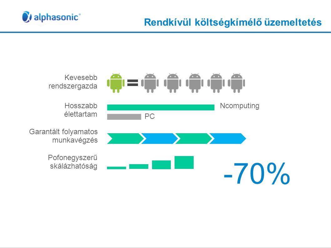 -70% Rendkívül költségkímélő üzemeltetés Kevesebb rendszergazda