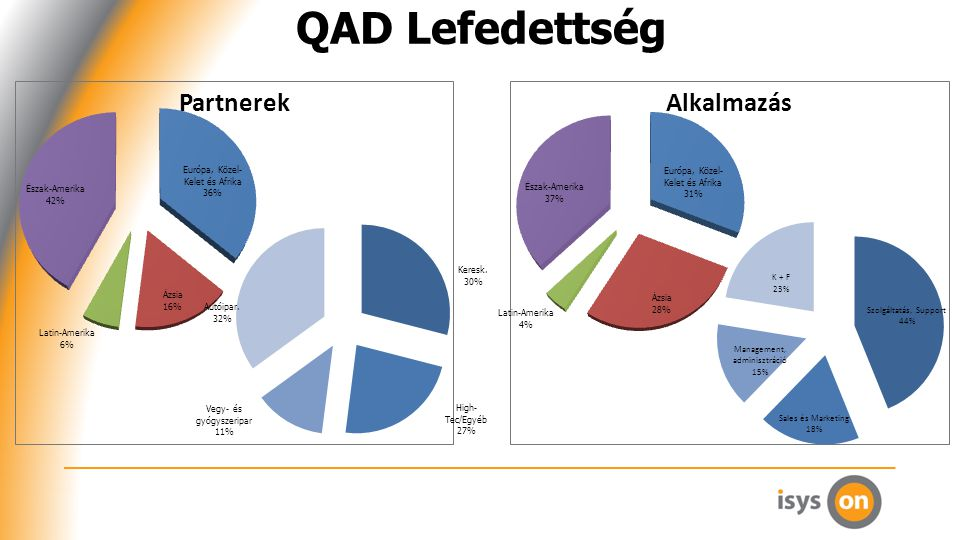 QAD Lefedettség Partnerek Alkalmazás