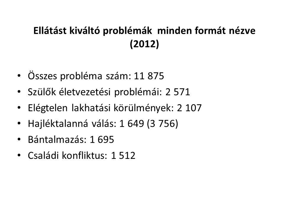 Ellátást kiváltó problémák minden formát nézve (2012)