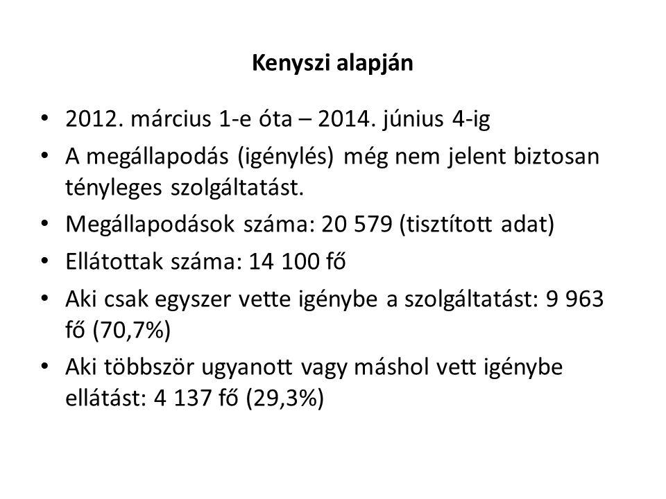 Kenyszi alapján 2012. március 1-e óta – 2014. június 4-ig. A megállapodás (igénylés) még nem jelent biztosan tényleges szolgáltatást.
