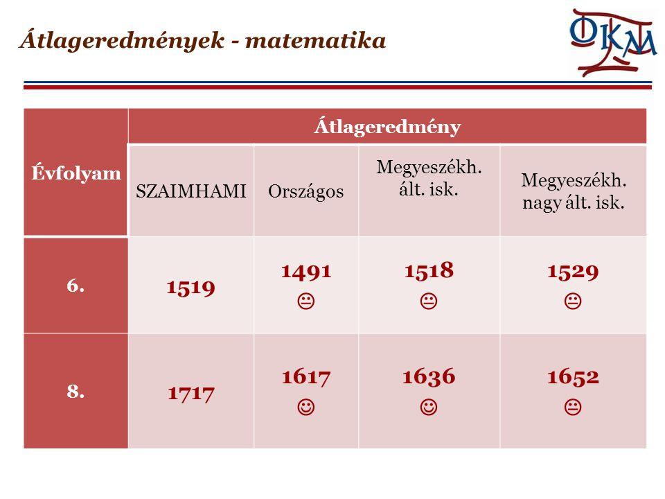 Átlageredmények - matematika