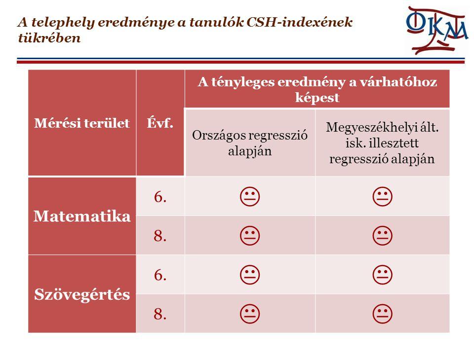 A telephely eredménye a tanulók CSH-indexének tükrében