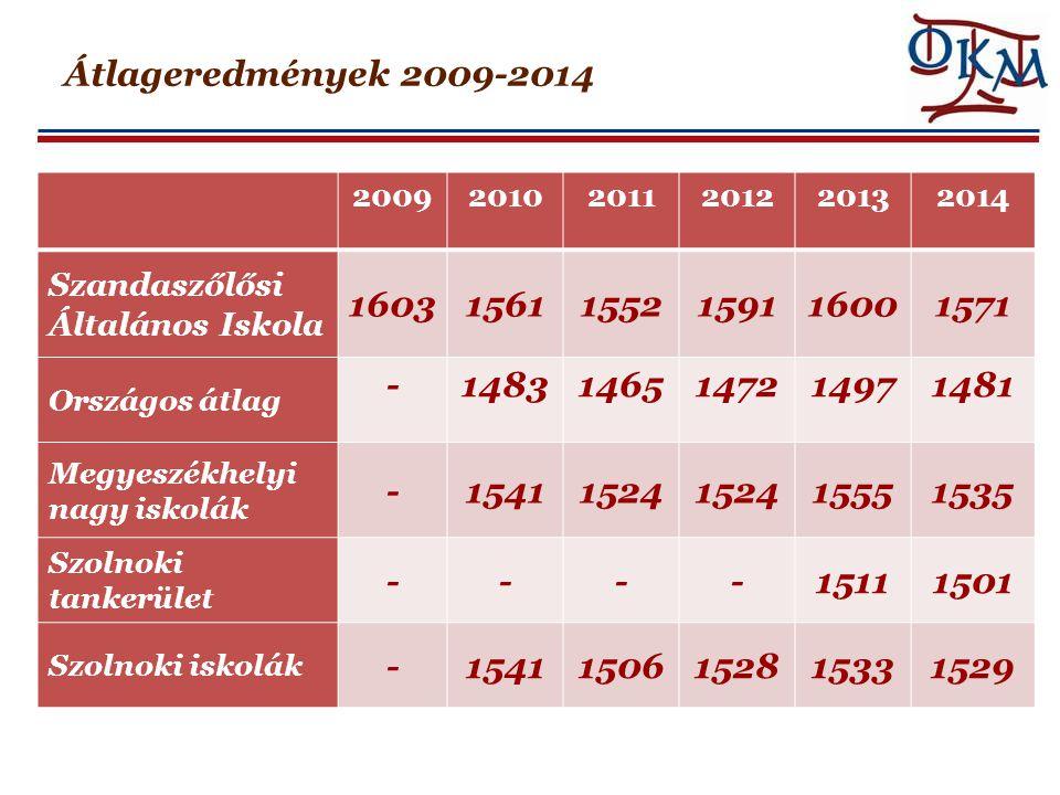Átlageredmények 2009-2014 2009. 2010. 2011. 2012. 2013. 2014. Szandaszőlősi Általános Iskola.