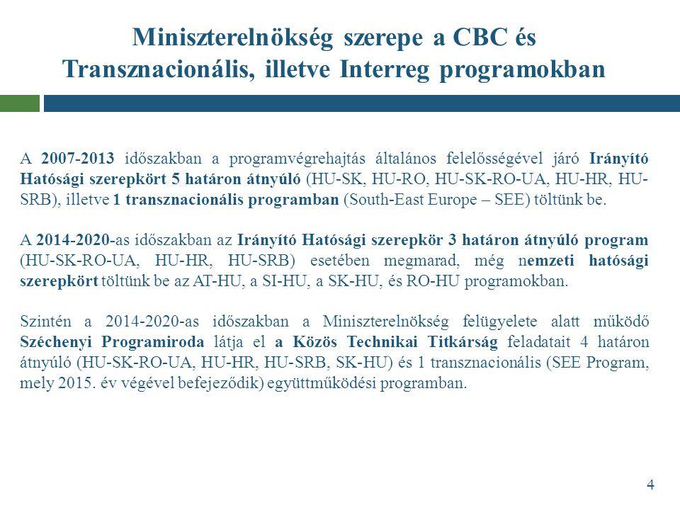 Miniszterelnökség szerepe a CBC és Transznacionális, illetve Interreg programokban