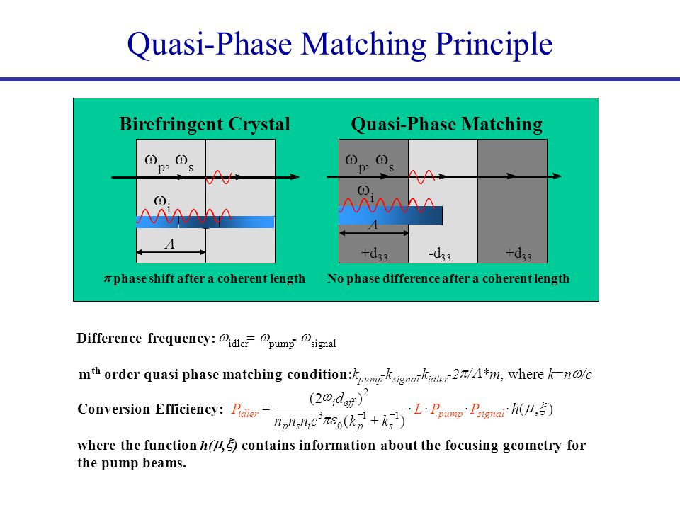 Quasi-Phase Matching Principle