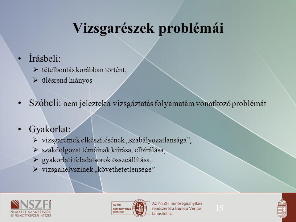 Vizsgarészek problémái