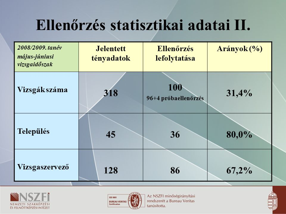Ellenőrzés statisztikai adatai II.