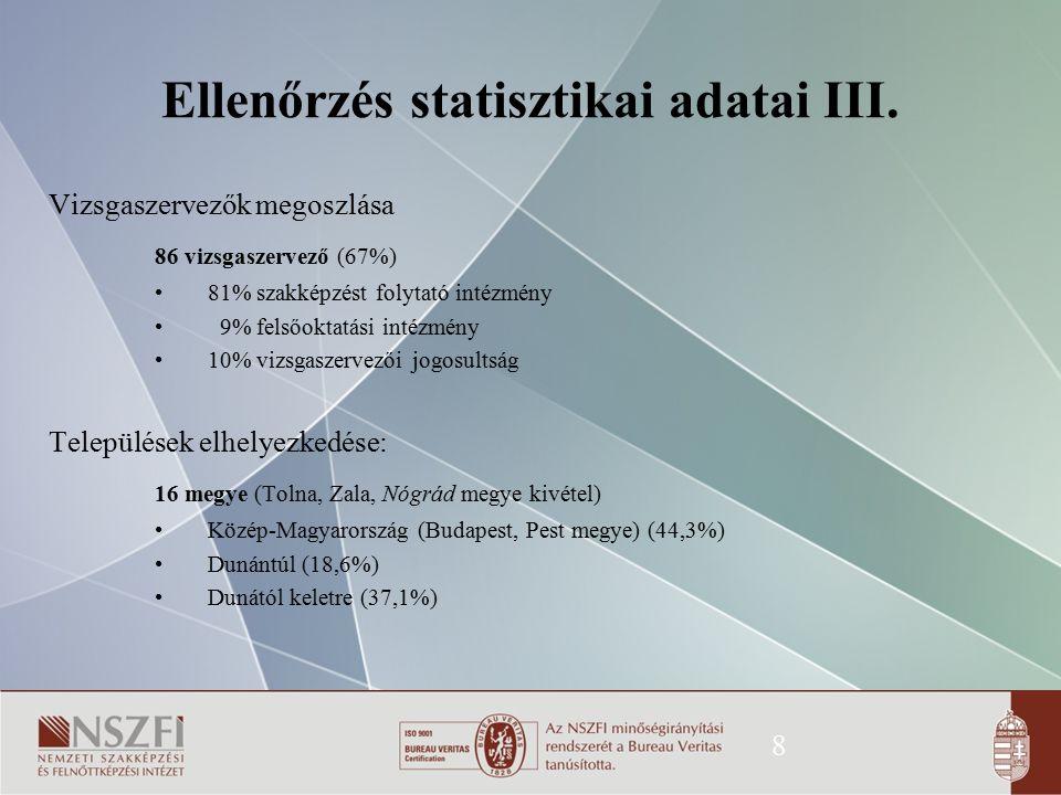 Ellenőrzés statisztikai adatai III.