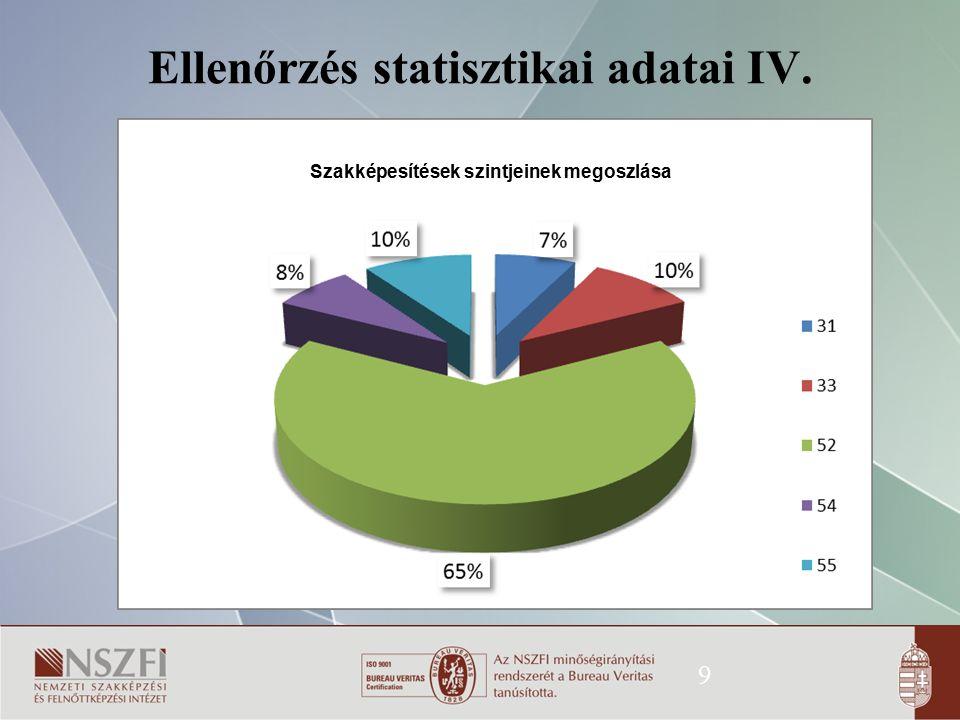 Ellenőrzés statisztikai adatai IV.