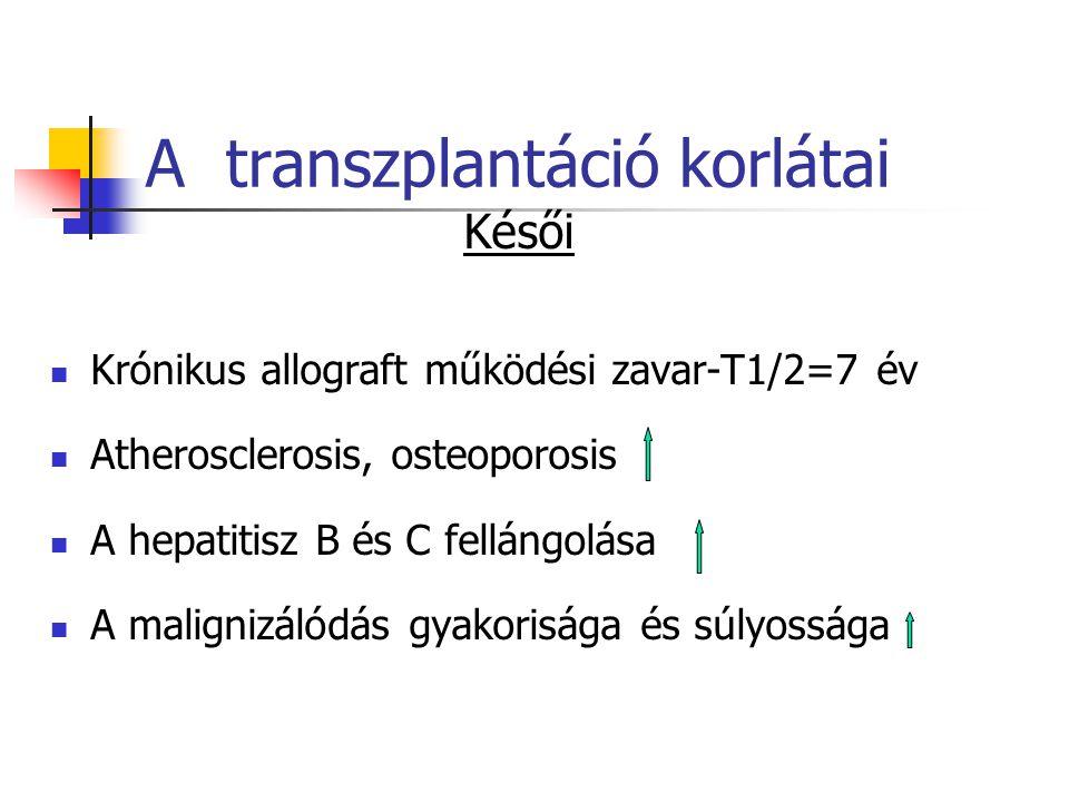 A transzplantáció korlátai