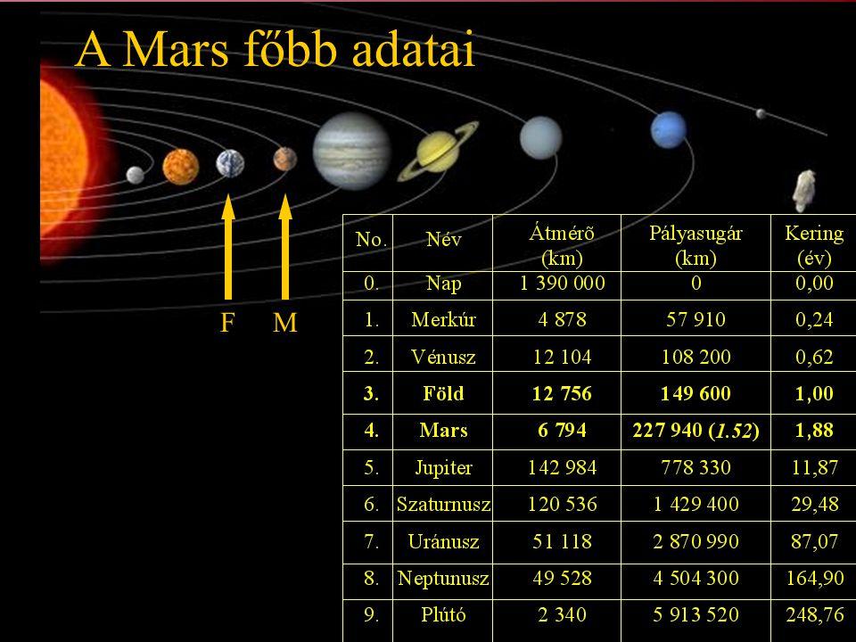 A Mars főbb adatai F M