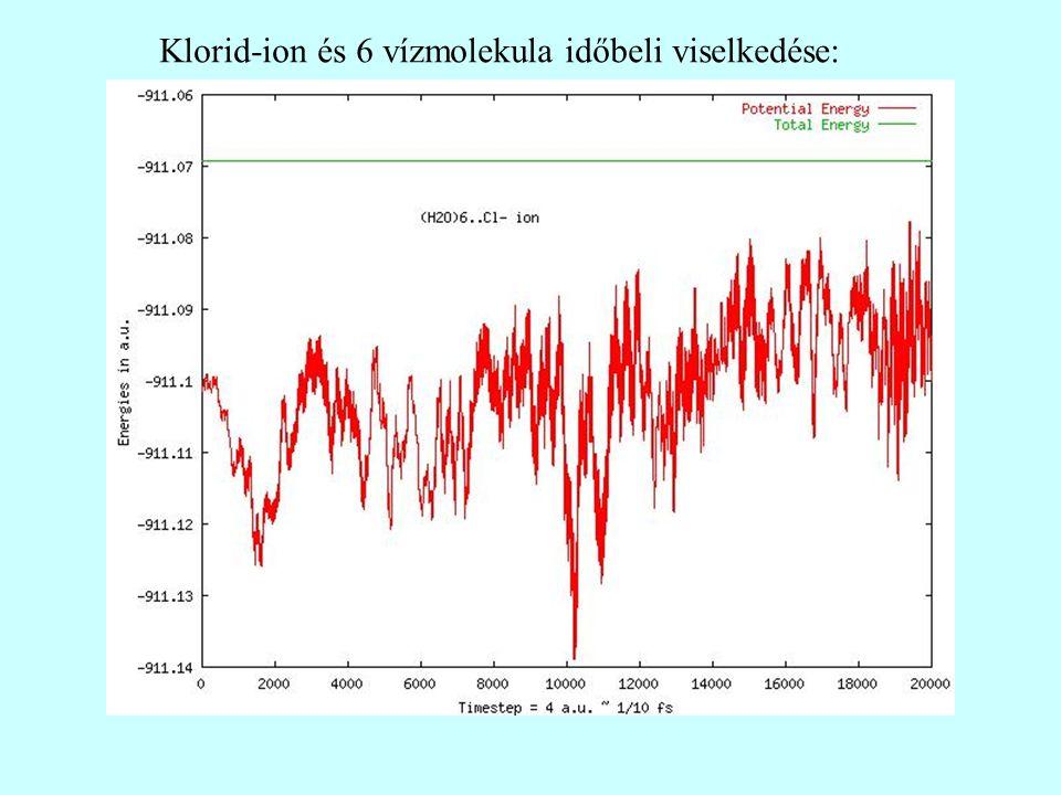 Klorid-ion és 6 vízmolekula időbeli viselkedése: