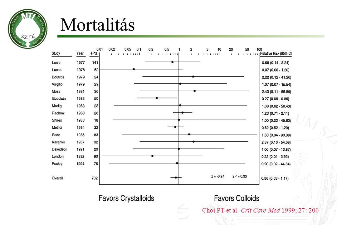 Mortalitás Choi PT et al. Crit Care Med 1999; 27: 200
