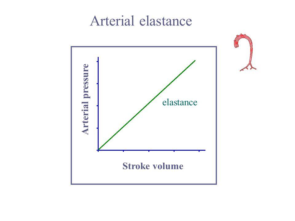 Arterial elastance Arterial pressure elastance Stroke volume