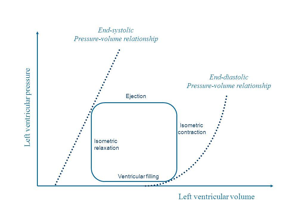 Left ventricular pressure