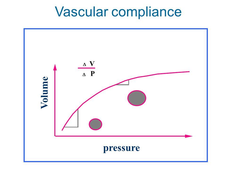 Vascular compliance  P  V Volume pressure