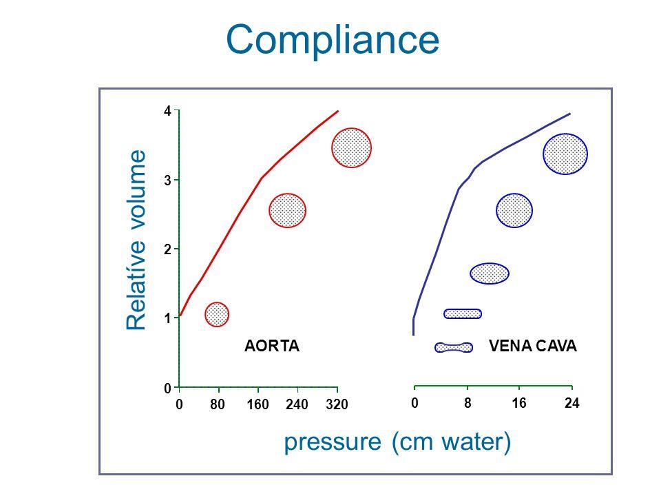 Compliance Relatíve volume pressure (cm water) AORTA VENA CAVA 320 240
