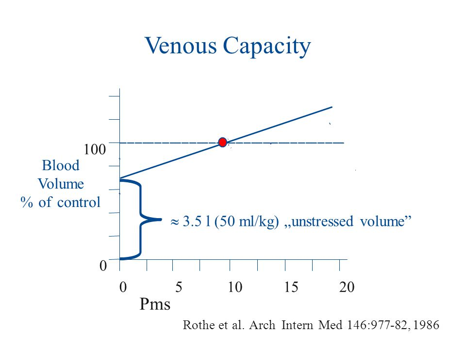 Venous Capacity Pms 100 Blood Volume % of control