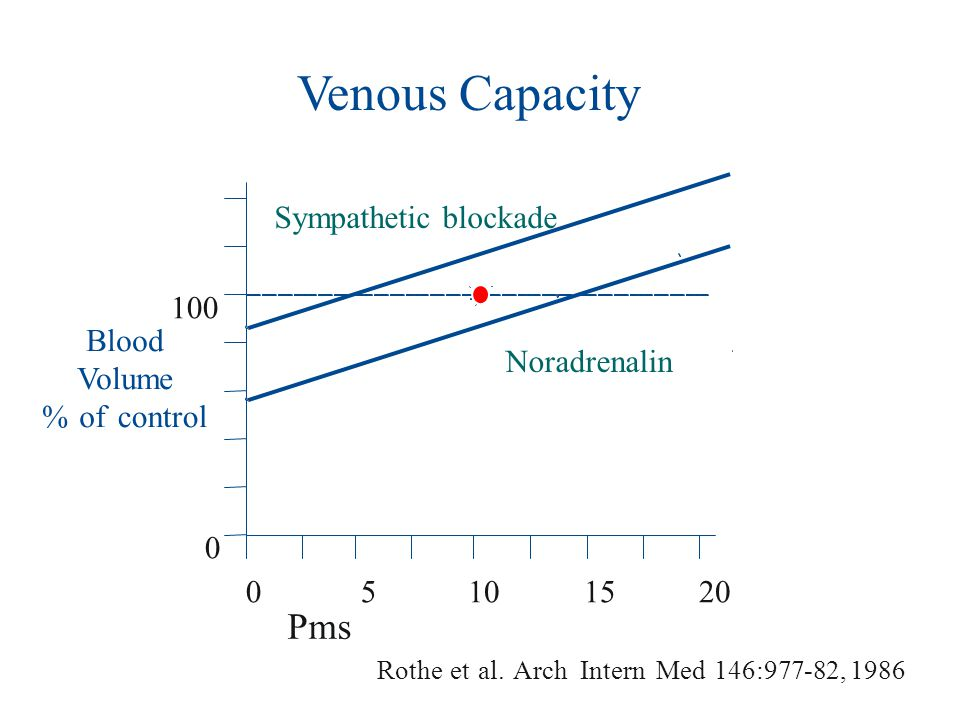 Venous Capacity Pms Sympathetic blockade 100 Blood Volume % of control