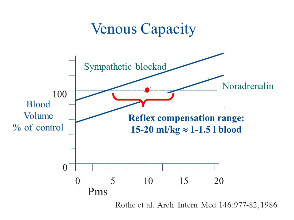 Reflex compensation range: