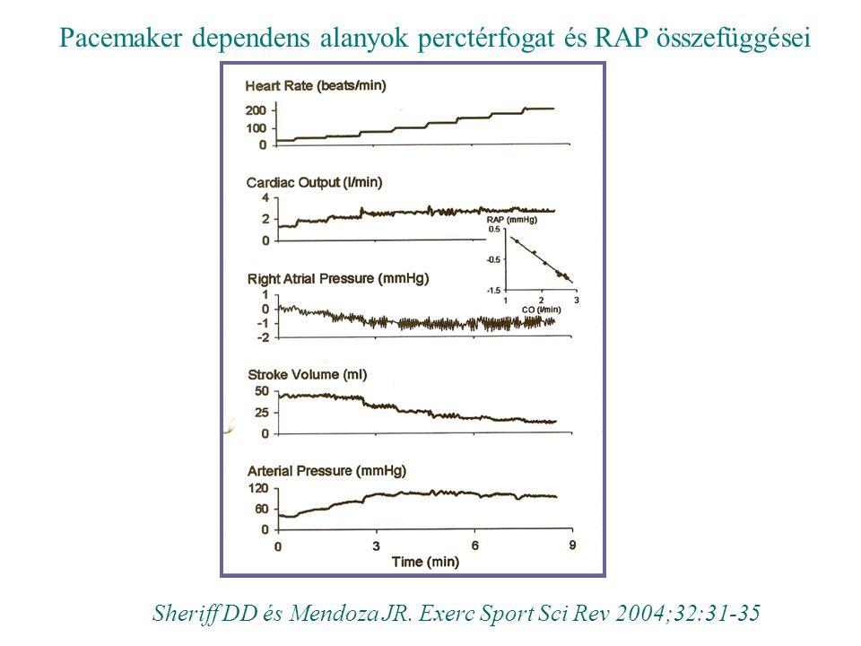 Pacemaker dependens alanyok perctérfogat és RAP összefüggései