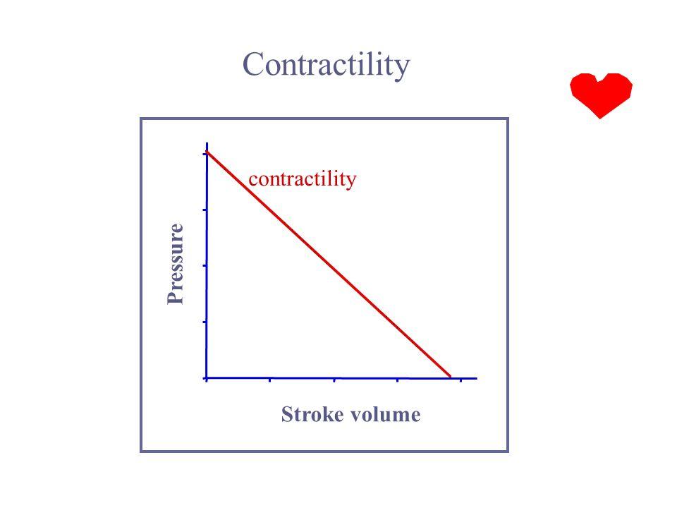 Contractility contractility Pressure Stroke volume