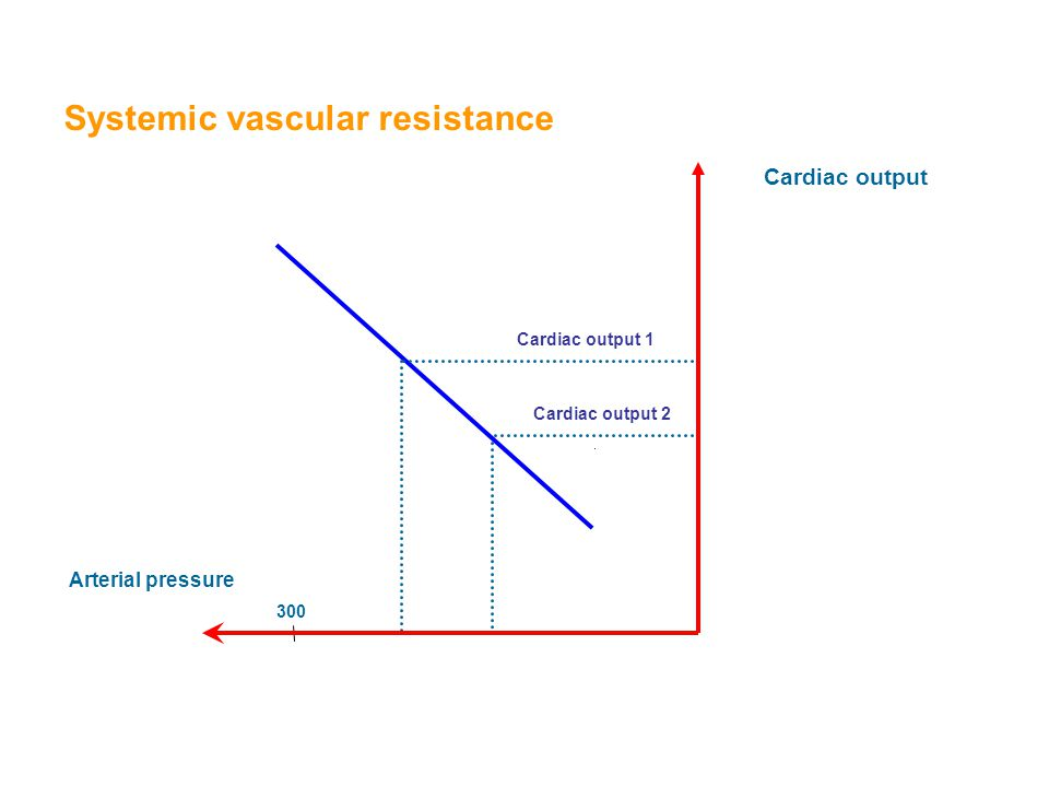 Systemic vascular resistance