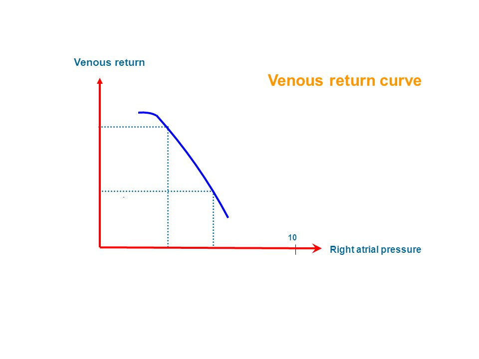 Venous return Venous return curve 10 Right atrial pressure