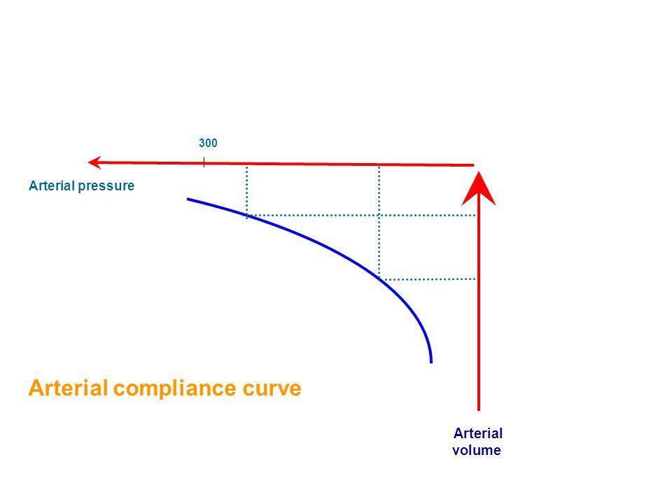 Arterial compliance curve