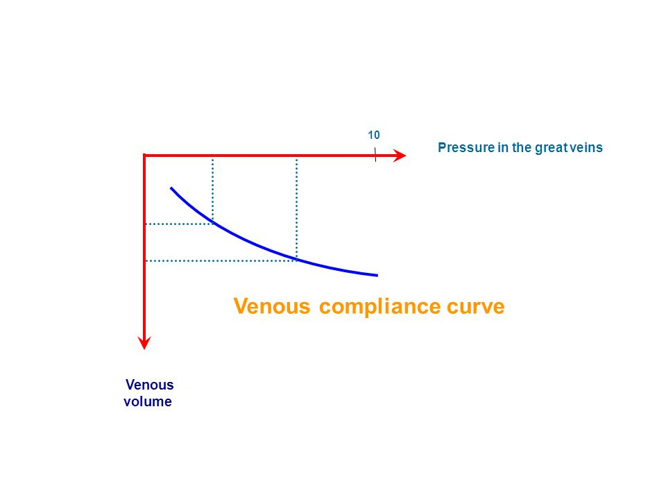 Pressure in the great veins Venous compliance curve